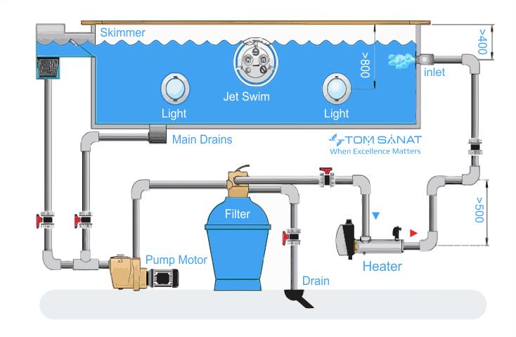 سیرکوله کردن آب استخر